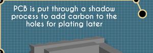 abl circuits pcb manufacture shadow process 14