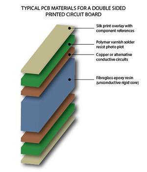 What are Printed Circuit Boards made of