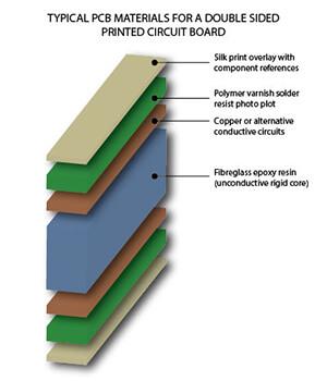 印刷电路板是由什么制成的?