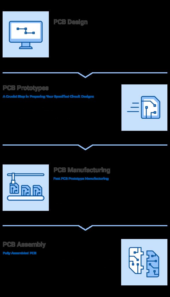 Total PCB Solutions Diagram